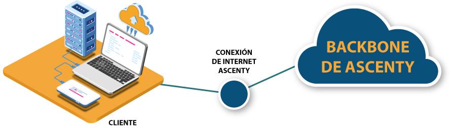 Link IP Ascenty